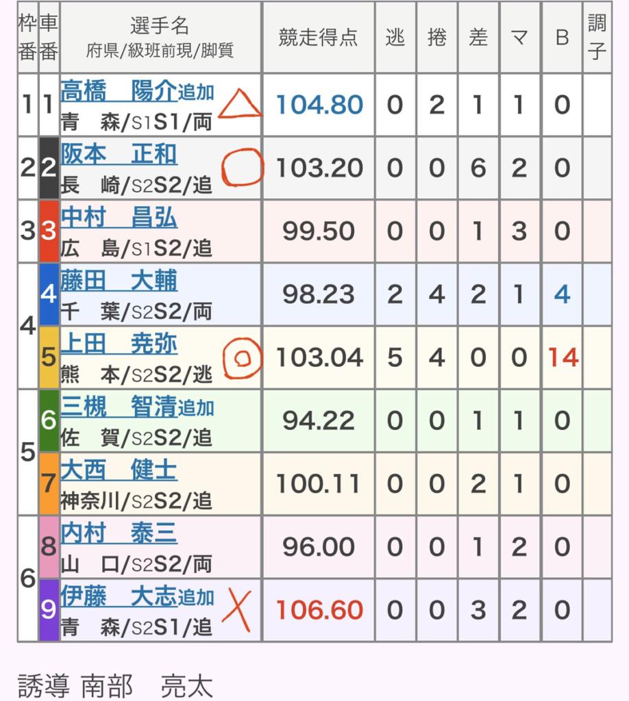 佐世保競輪 (12/5)「GⅢ九十九島賞争奪戦」の買い目