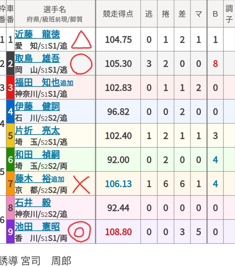 豊橋競輪 (12/5)「FⅠ奇跡の米女神のほほえみ杯争奪戦」の買い目