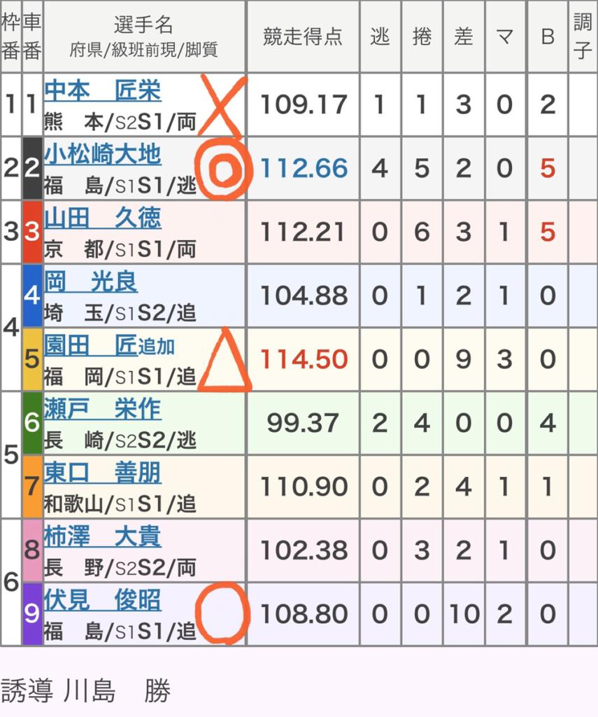 佐世保競輪 (12/6)「GⅢ九十九島賞争奪戦」の買い目