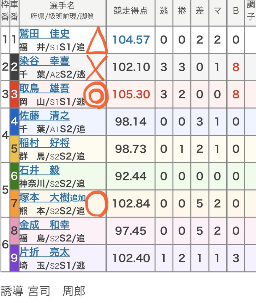 豊橋競輪 (12/6)「FⅠ奇跡の米女神のほほえみ杯争奪戦」の買い目
