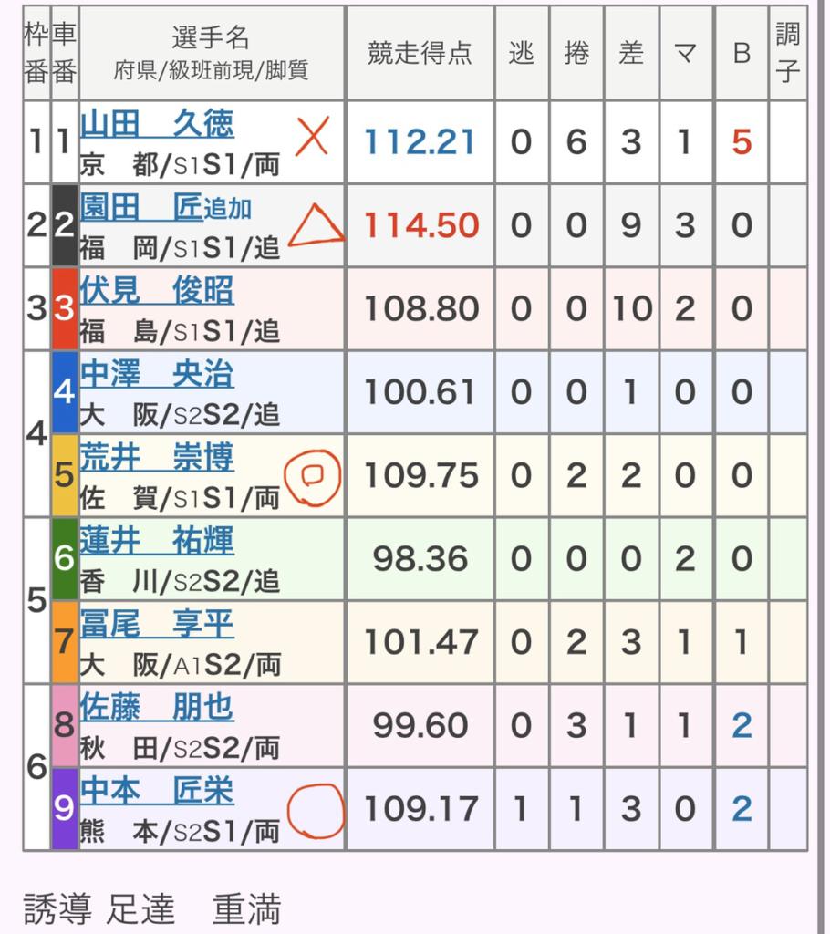 佐世保競輪 (12/8)「GⅢ九十九島賞争奪戦」の買い目