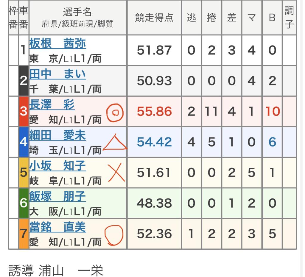立川競輪 (12/8)「FⅡ立川市営東京スポーツ杯」の買い目