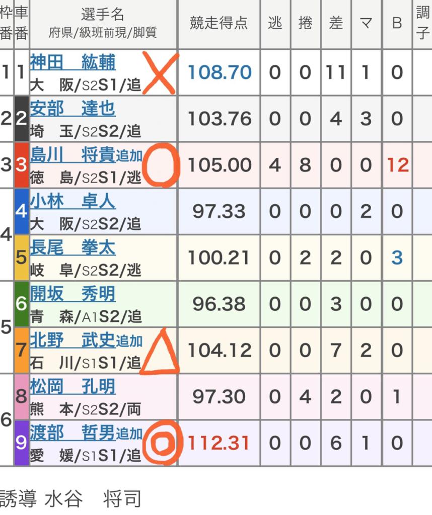 名古屋競輪 (12/10)「FⅠ中日スポーツ杯・イー新聞C」の買い目