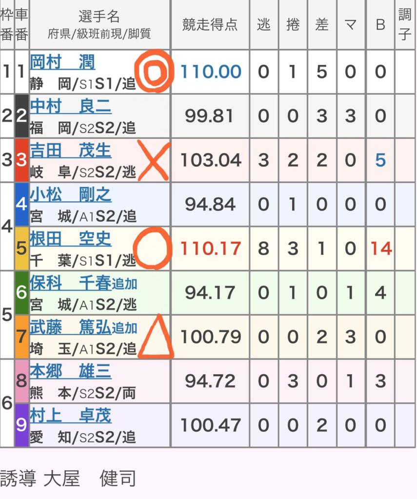 広島競輪 (12/12)「GⅢひろしまピースカップ」の買い目