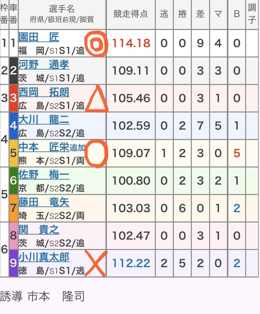 広島競輪 (12/13)「GⅢひろしまピースカップ」の買い目