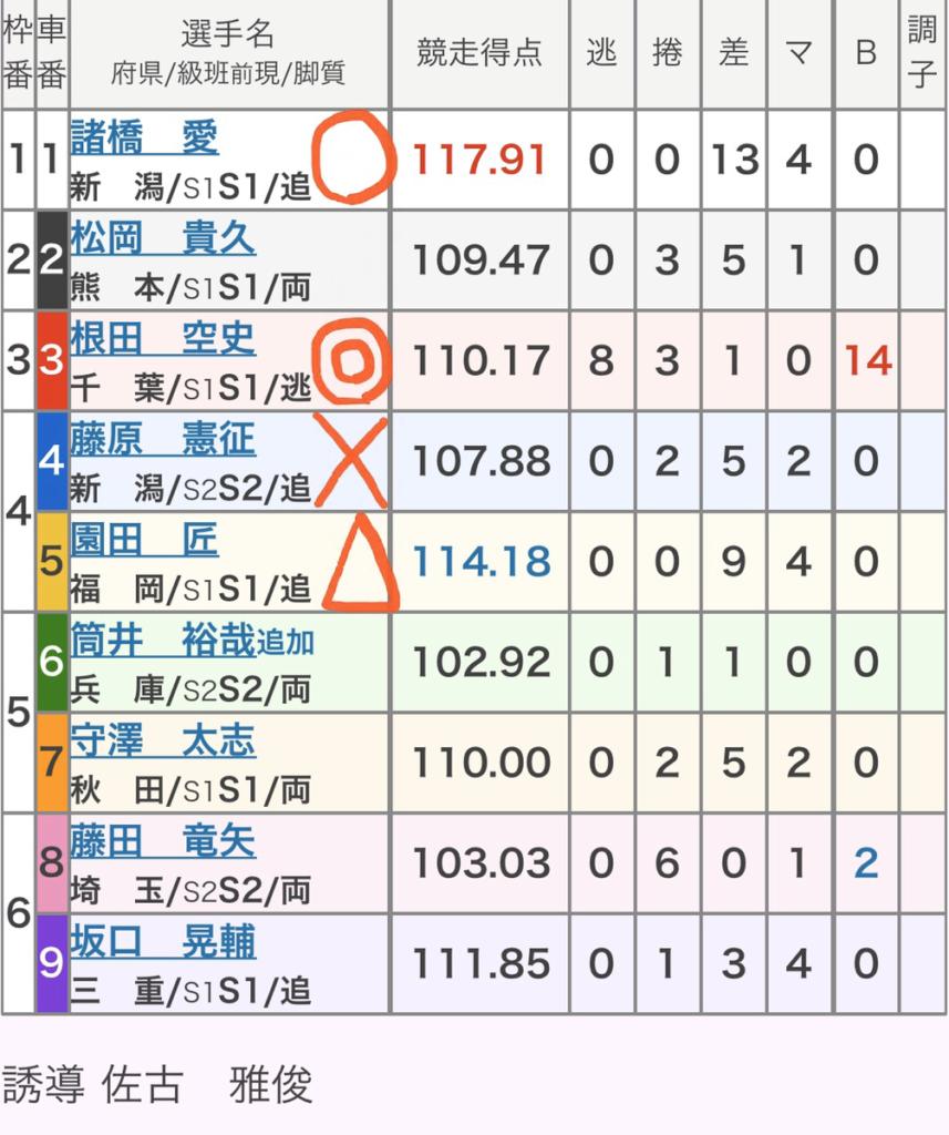 ひろしまピースカップ(GⅢ) 競輪レース無料予想