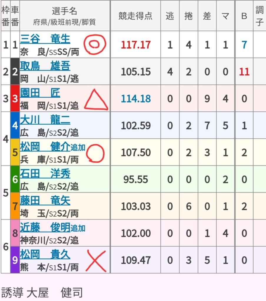 広島競輪 (12/15)「GⅢひろしまピースカップ」の買い目