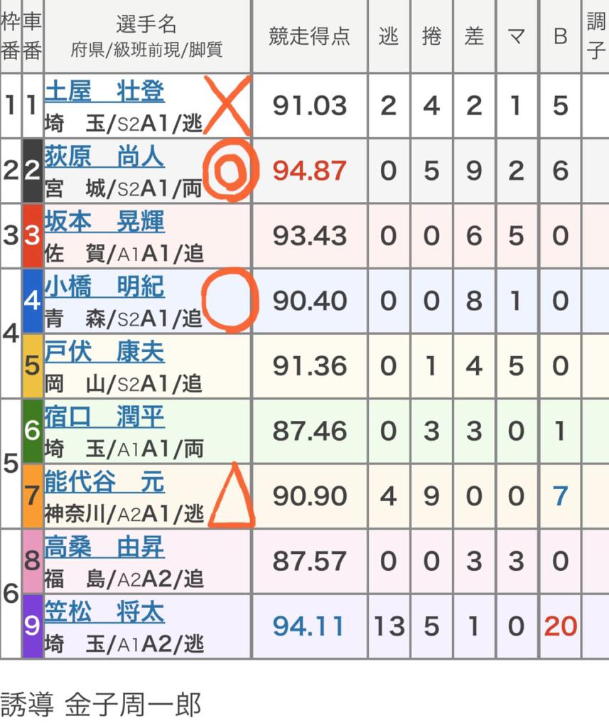 大宮競輪 (11/18)「FⅠ関東カップ・サンケイスポーツ杯」の買い目