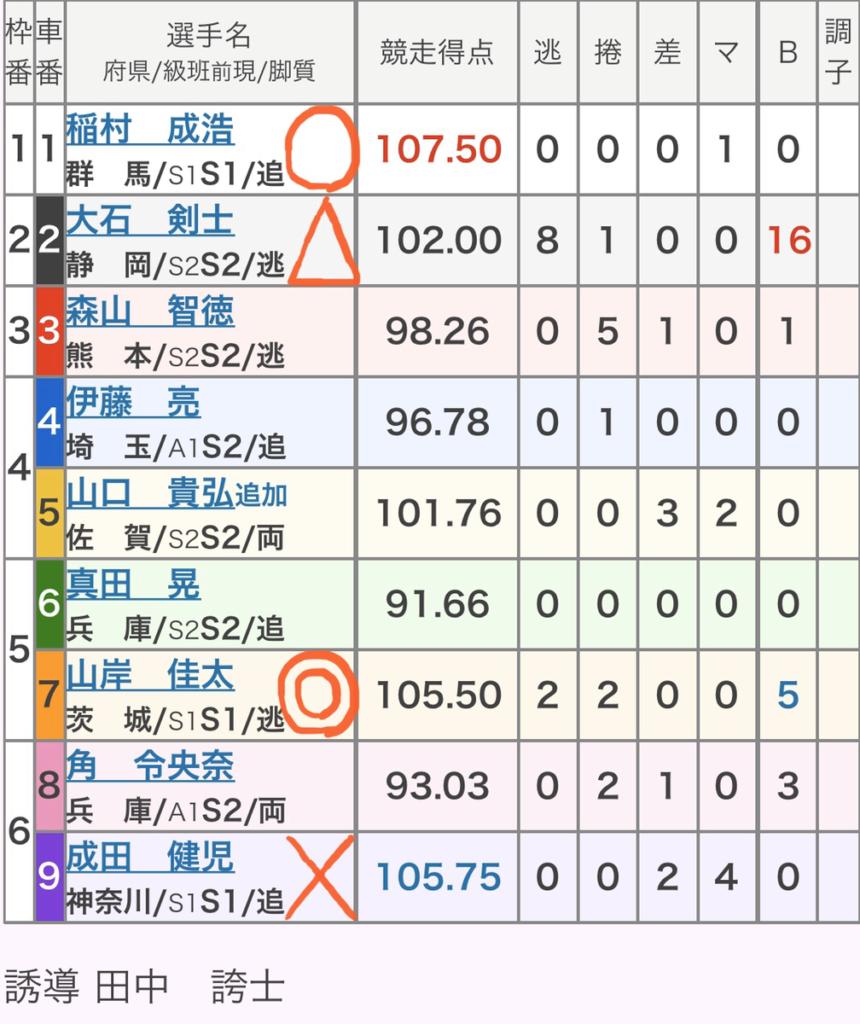 伊東競輪 (12/21)「GⅢ椿賞争奪戦」の買い目