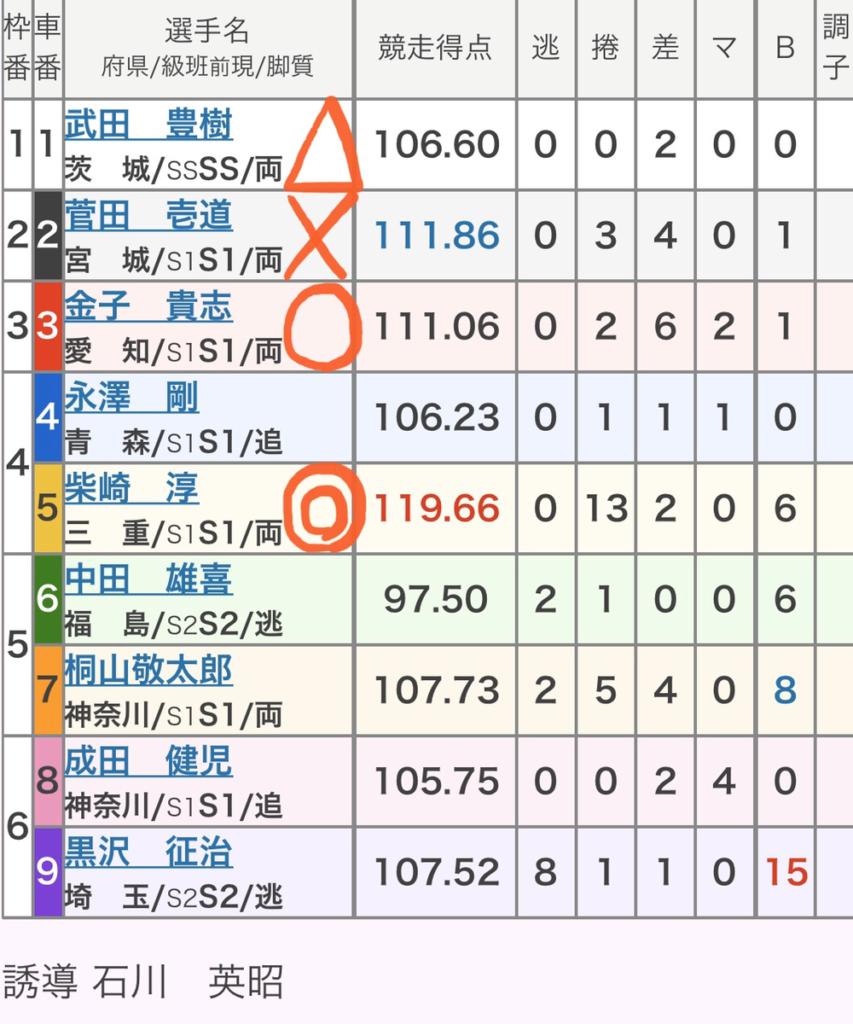 伊東競輪 (12/22)「GⅢ椿賞争奪戦」の買い目
