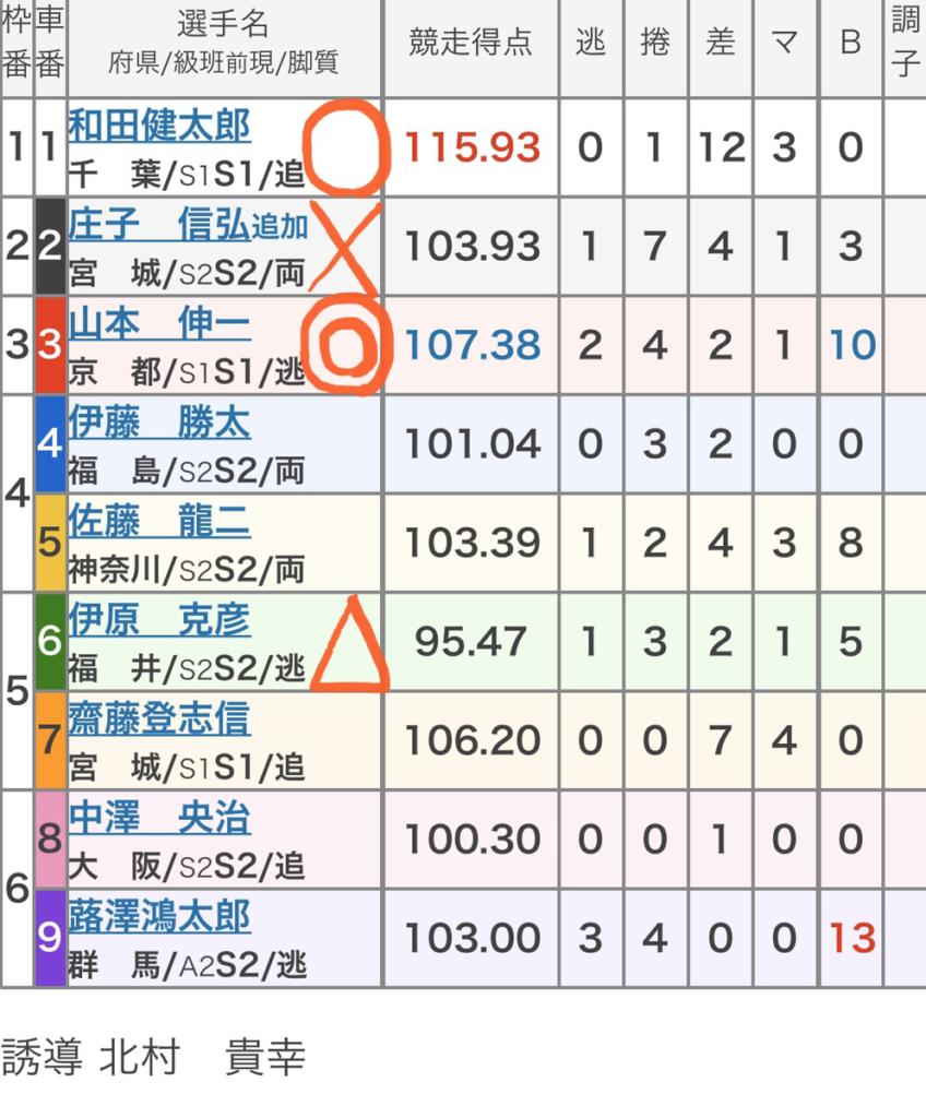 前橋競輪 (12/26)「FⅠ報知新聞社杯」の買い目