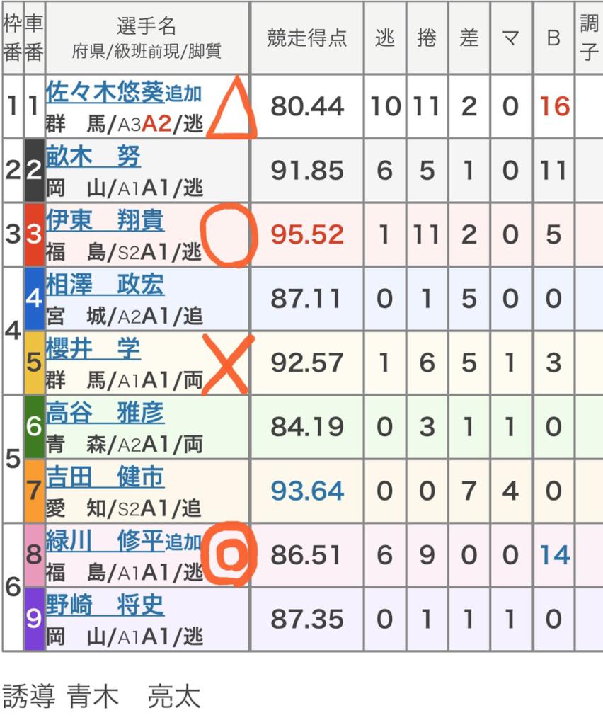 前橋競輪 (12/27)「FⅠ報知新聞社杯」の買い目