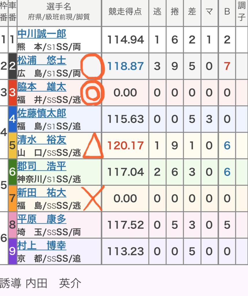 2019 予想 競輪グランプリ KEIRINグランプリ2019出場選手が大胆予想!