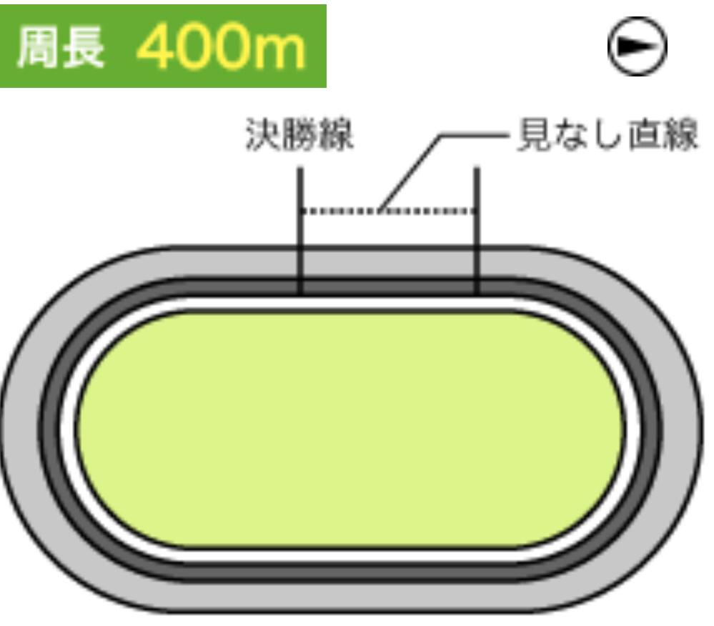 福井競輪(3/26〜)「GⅢ第4回ウィナーズカップ(GⅡ)」のバンク解説
