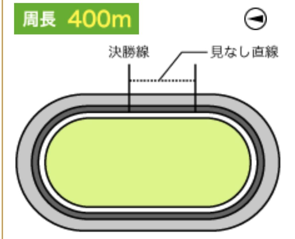 松山競輪(3/12〜)「GⅢ金亀杯争覇戦」のバンク解説