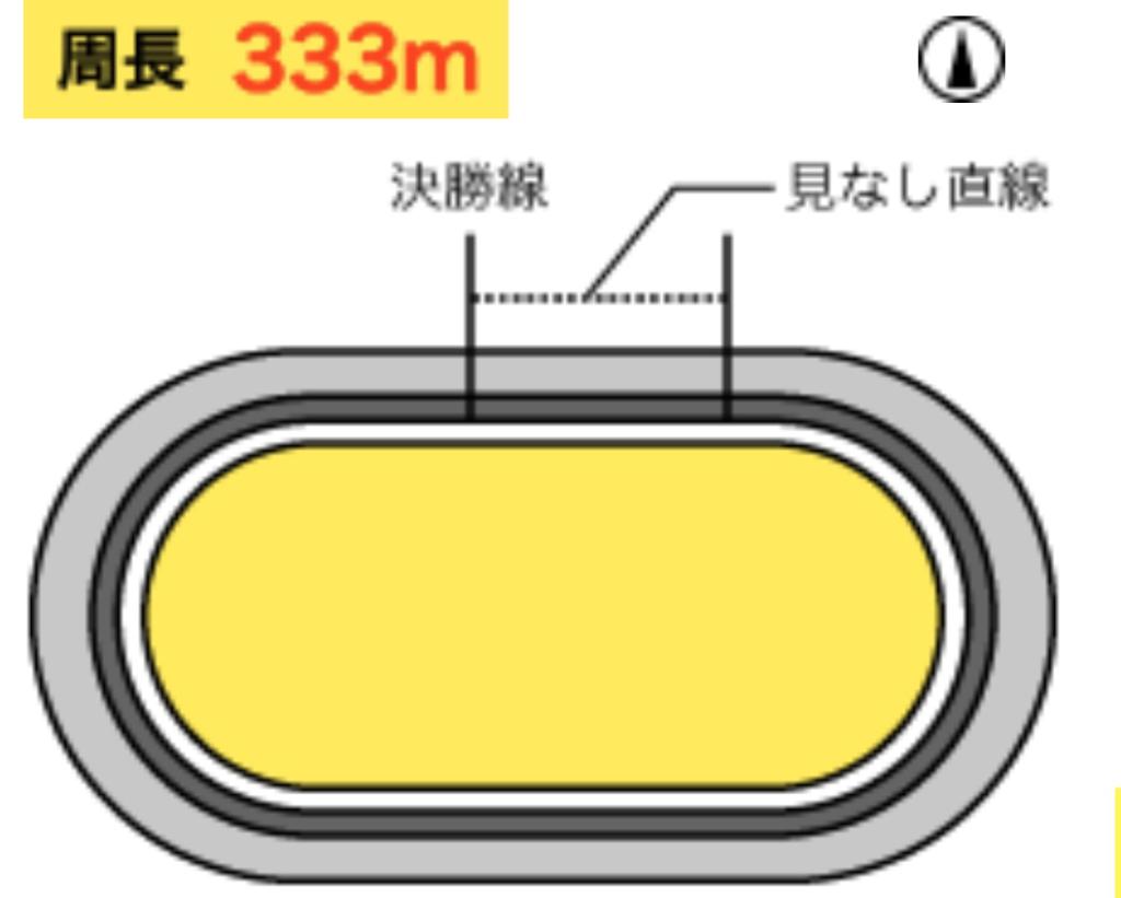 奈良競輪競輪(2/27〜)「GⅢ春日賞争覇戦」のバンク解説