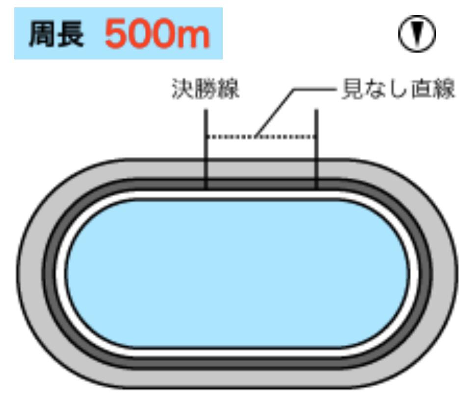 大宮競輪(1/16〜)「GⅢ東日本発祥倉茂記念杯」のバンク解説