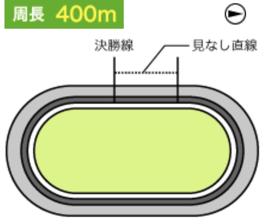 玉野競輪(3/5〜)「GⅢ瀬戸の王子杯争奪戦」のバンク解説