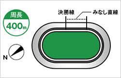 いわき平競輪(1/23〜)「GⅢ開設69周年記念 いわき金杯争奪戦」のバンク解説
