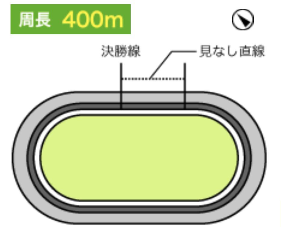 立川競輪(1/4〜)「GⅢ開設68周年記念 鳳凰賞典レース」のバンク解説