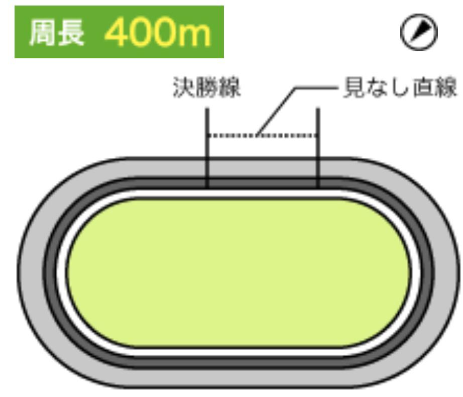 和歌山競輪(1/10〜)「GⅢ開設70周年記念開設記念 和歌山グランプリ」のバンク解説