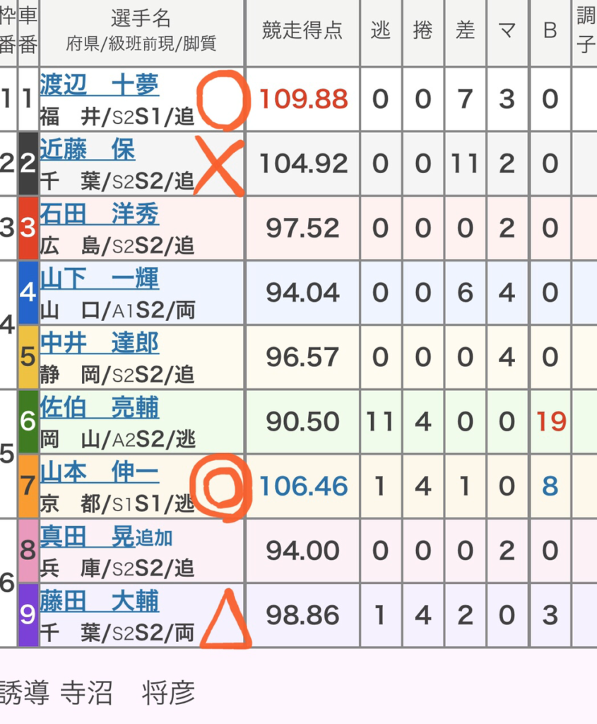 立川競輪 (1/4)「GⅢ鳳凰賞典レース」の買い目
