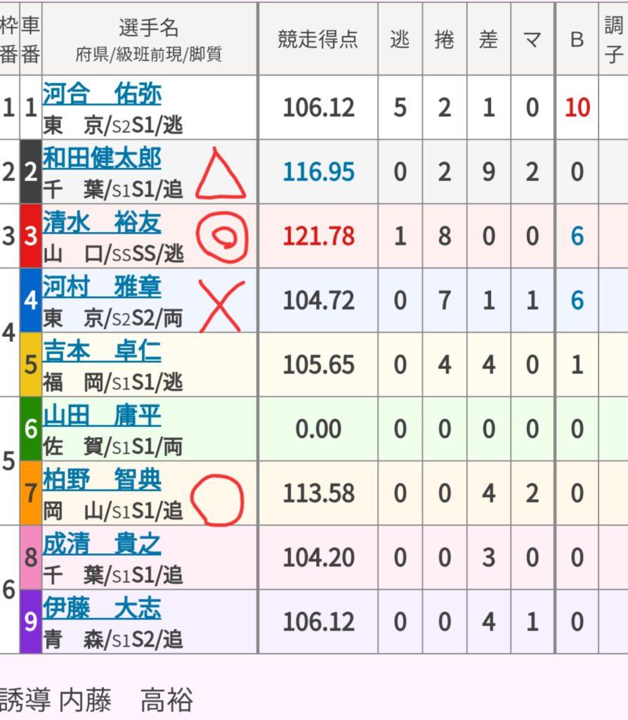 立川競輪 (1/5)「GⅢ鳳凰賞典レース」の買い目