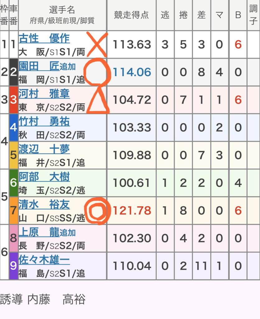 立川競輪 (1/6)「GⅢ鳳凰賞典レース」の買い目