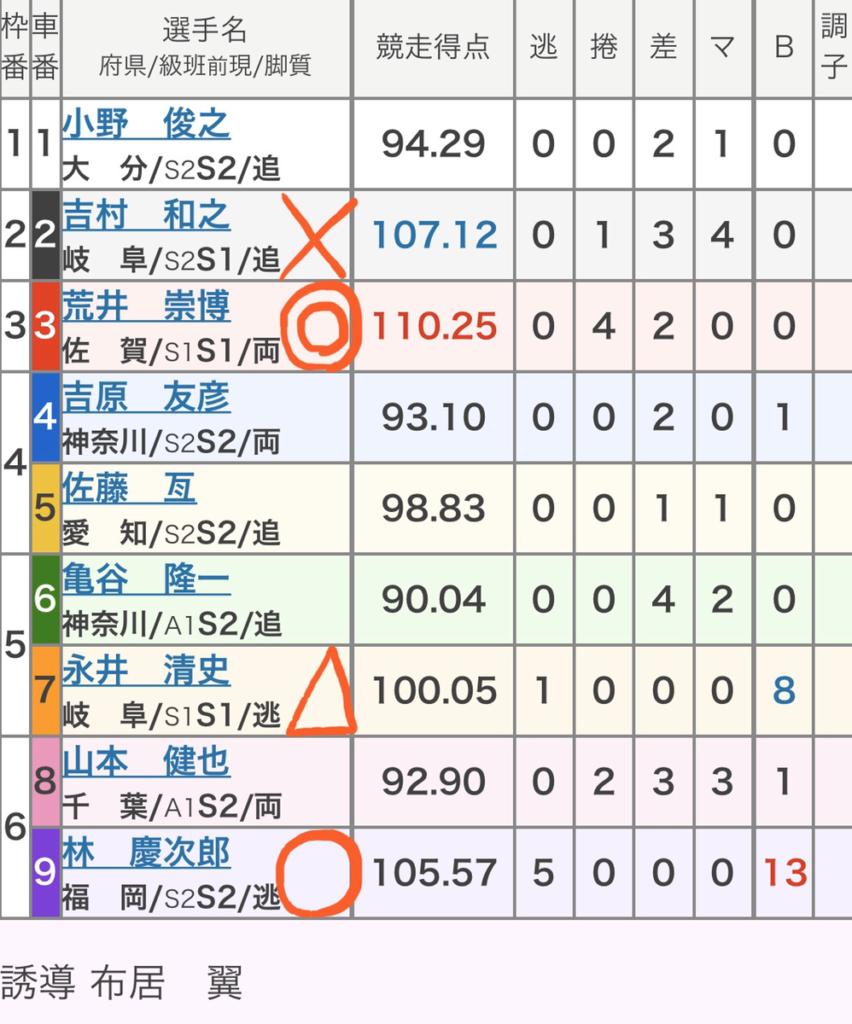 和歌山競輪 (1/10)「GⅢ和歌山グランプリ」の買い目