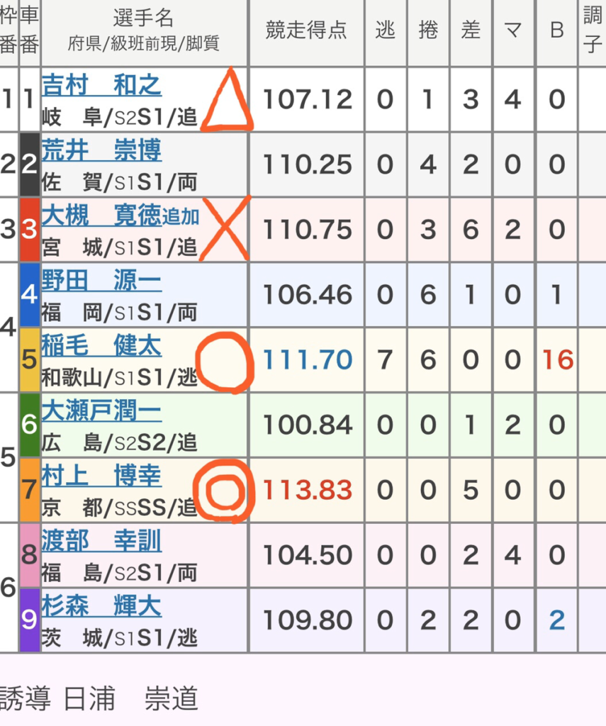 和歌山競輪 (1/12)「GⅢ和歌山グランプリ」の買い目