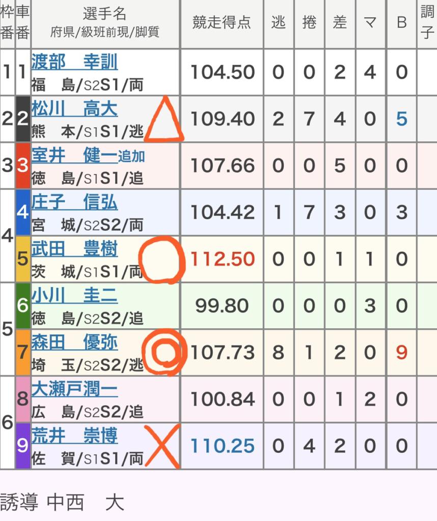 和歌山競輪 (1/13)「GⅢ和歌山グランプリ」の買い目