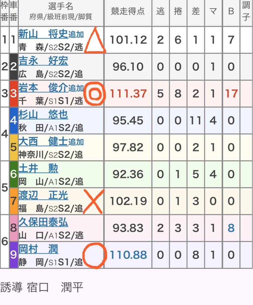 名古屋競輪 (1/16)「FⅠ70周年日刊スポーツ杯ガールズ」の買い目