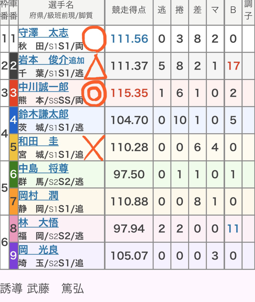 大宮競輪 (1/18)「GⅢ東日本発祥倉茂記念杯」の買い目
