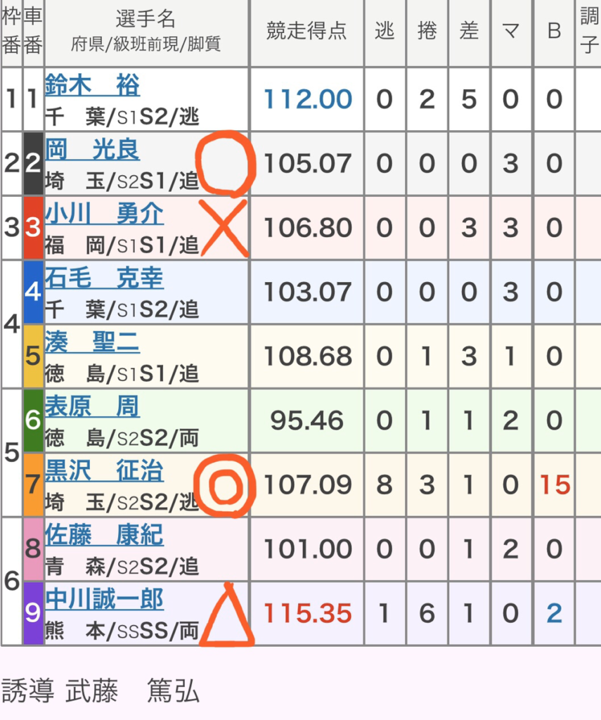 大宮競輪 (1/19)「GⅢ東日本発祥倉茂記念杯」の買い目