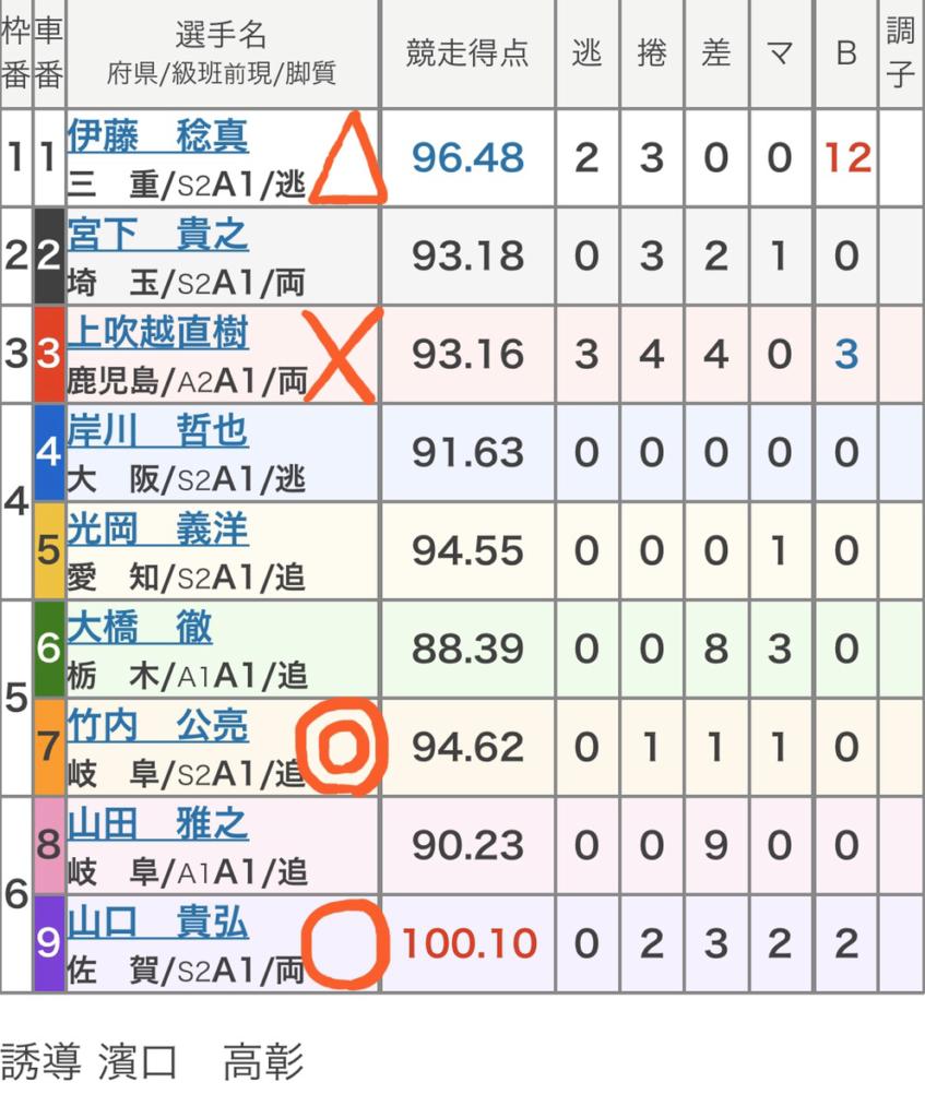 岐阜競輪 (1/21)「FⅡガルコレトライアル」の買い目