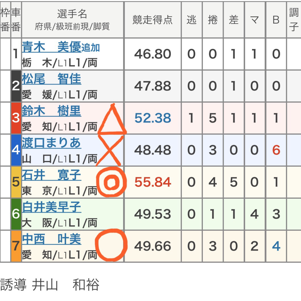 防府競輪 (1/22)「FⅠ山頭火賞争奪戦」の買い目