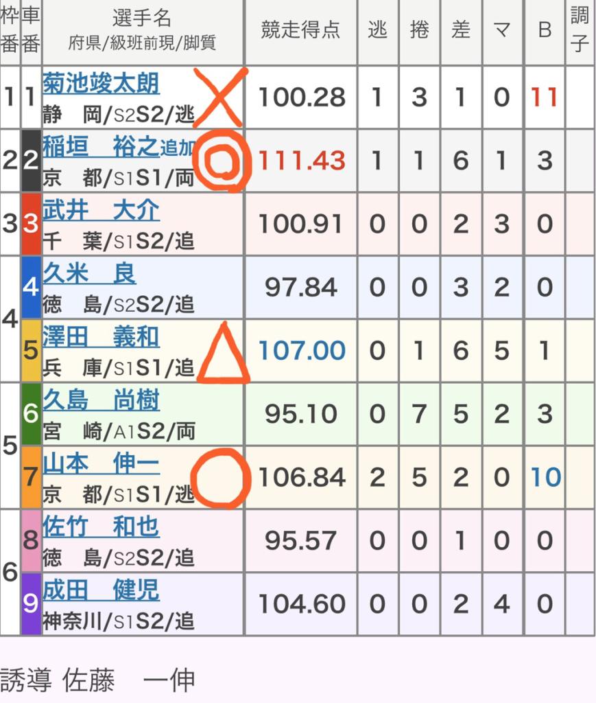 いわき平競輪 (1/23)「GⅢいわき金杯争奪戦」の買い目