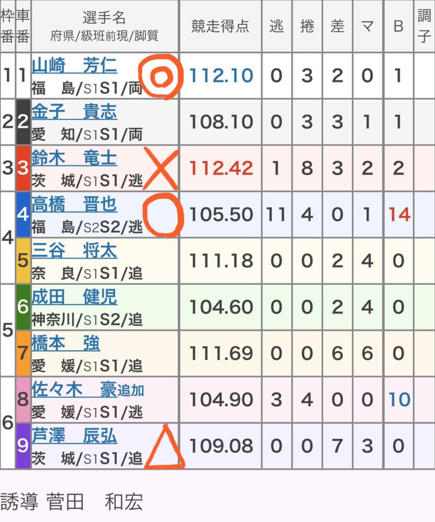 いわき平競輪 (1/24)「GⅢいわき金杯争奪戦」の買い目