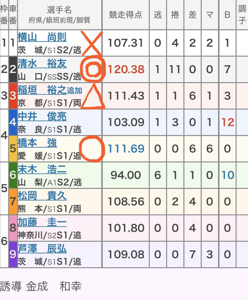 いわき平競輪 (1/26)「GⅢいわき金杯争奪戦」の買い目