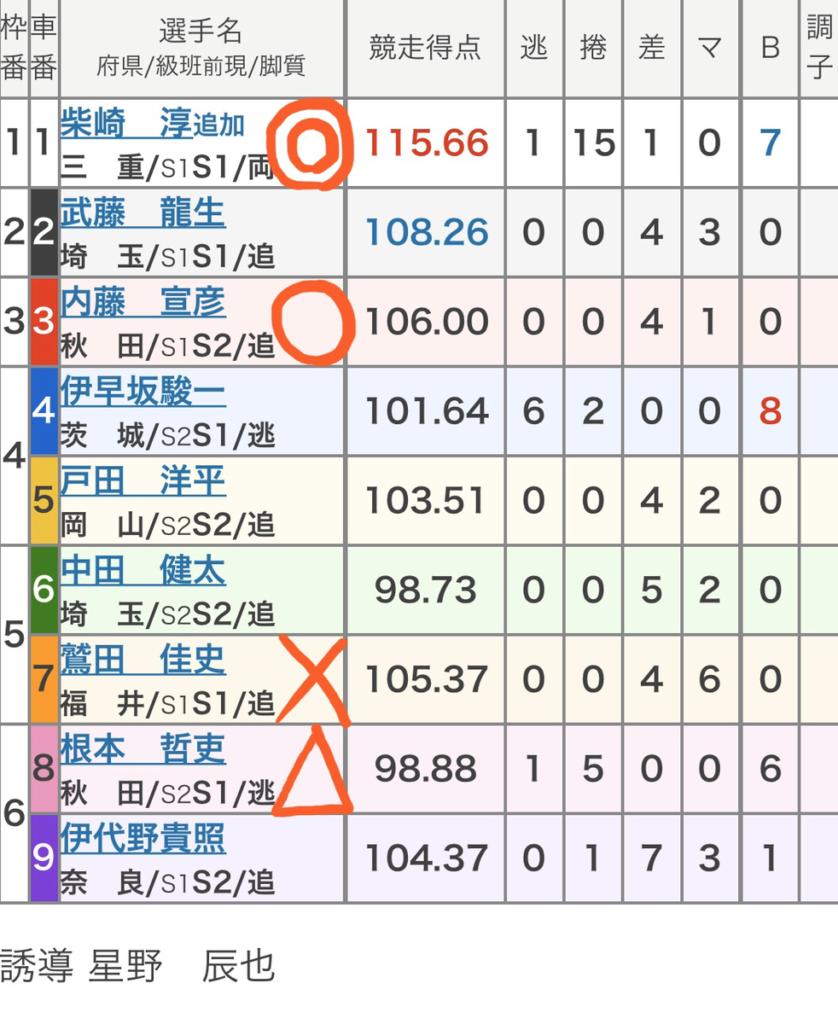 宇都宮競輪 (1/28)「FⅠスポーツニッポン杯」の買い目