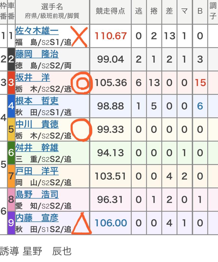 宇都宮競輪 (1/29)「FⅠスポーツニッポン杯」の買い目