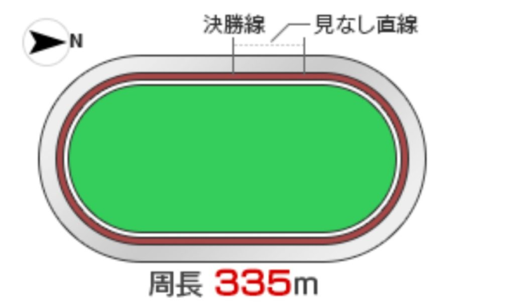 前橋競輪(10/15〜)「G1第29回寛仁親王牌・世界選手権記念」のバンク解説
