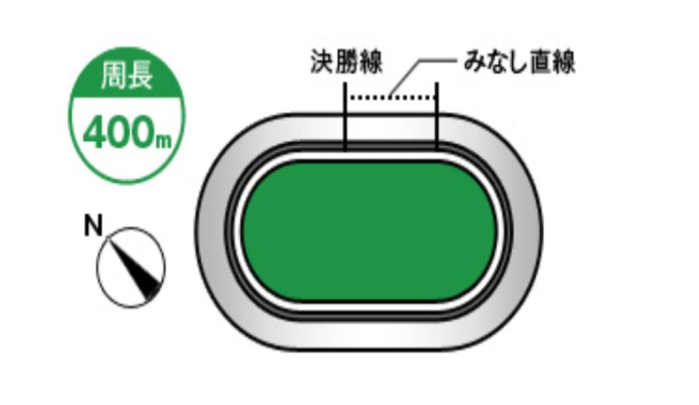 名古屋競輪(8/12〜)「G1オールスター競輪」のバンク解説