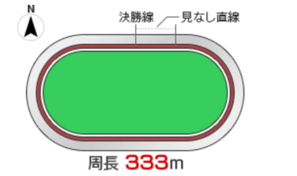 伊東温泉競輪(9/18〜)「G2共同通信社杯」のバンク解説