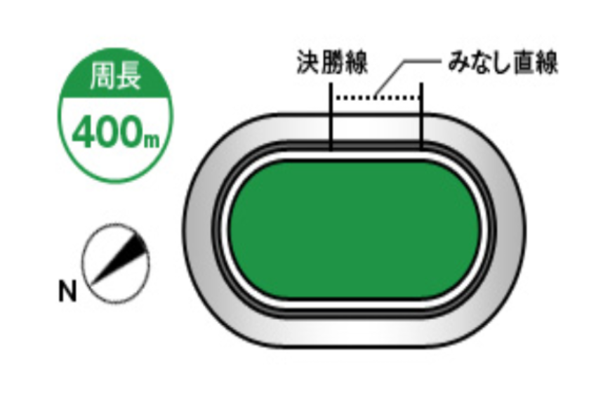 いわき平競輪(7/10〜)「GⅡサマーナイトフェスティバル」のバンク解説