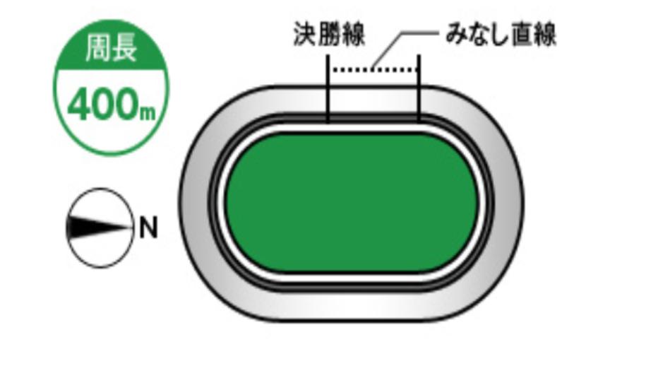 福井競輪(7/23〜)「G3不死鳥杯」のバンク解説
