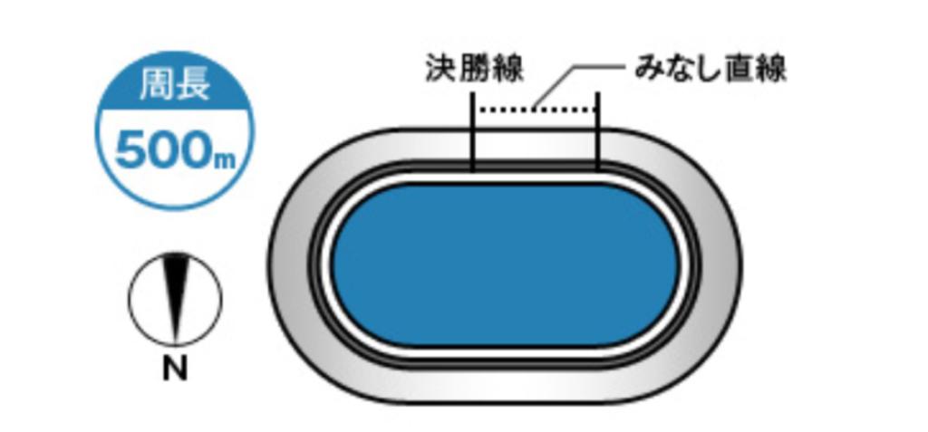 高知競輪(4/2〜)「GⅢよさこい賞争覇戦」のバンク解説