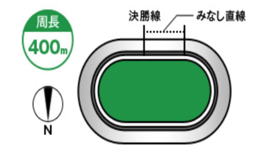 西武園競輪(4/16〜)「GⅢゴールド・ウイング賞」のバンク解説