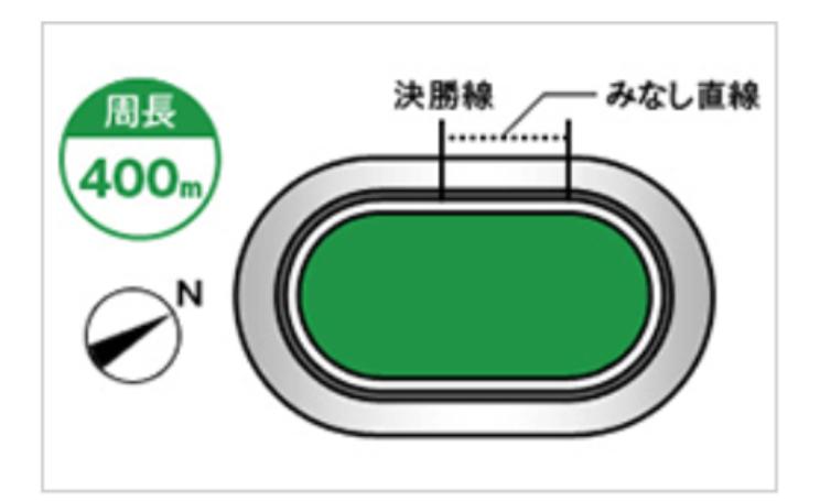 取手競輪(6/26〜)「GⅢ水戸黄門賞」のバンク解説
