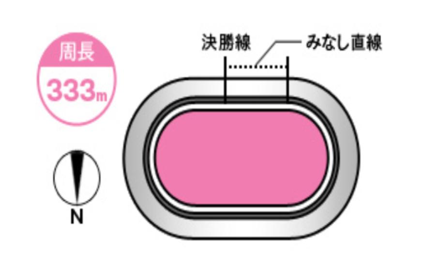 富山競輪(7/30〜)「G3瑞峰立山賞争奪戦」のバンク解説